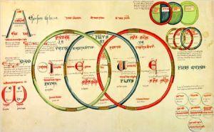 A Szentháromságot szemléltető ábra Joachim de Flore (1135-1202) LIber Figurarum c. könyvéből MS 255A fol.7v  (vellum)